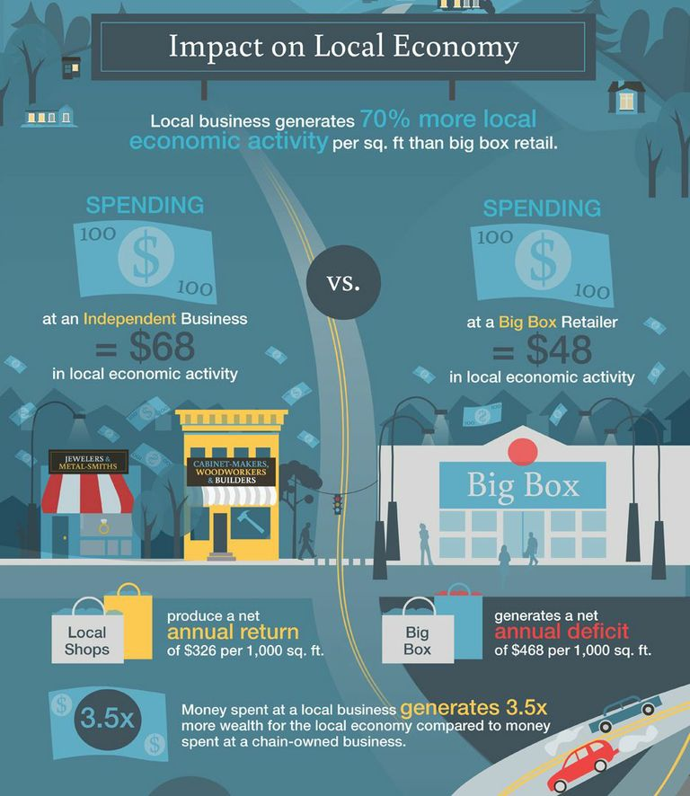 why buy local - 2
