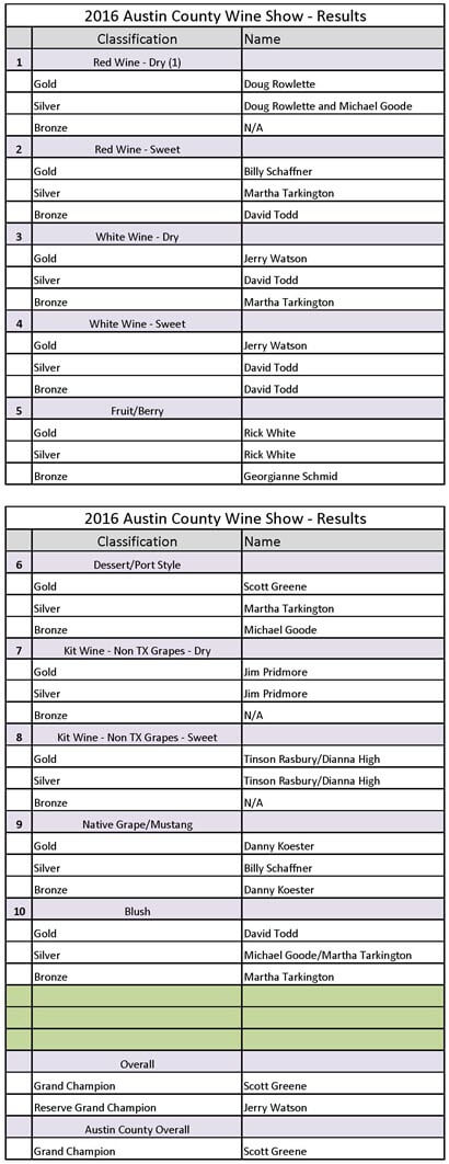 2016 Austin County Fair wine competition results