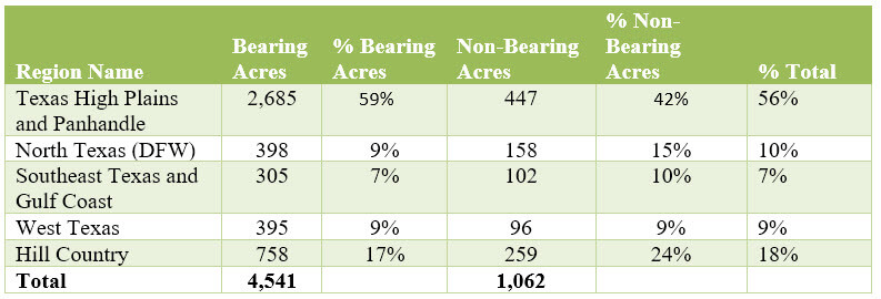 2017 Texas grape acres table and percentages