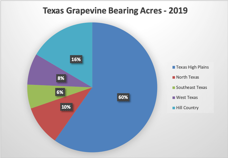Texas grapevine bearing acres