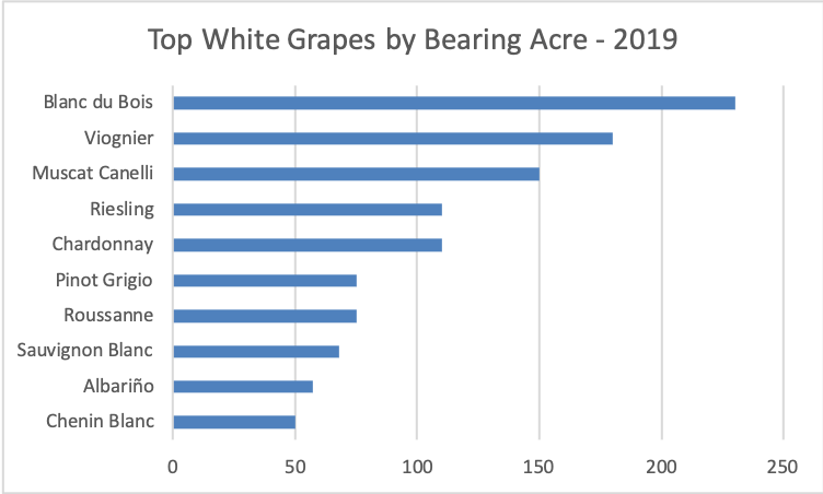 Top White Grapes