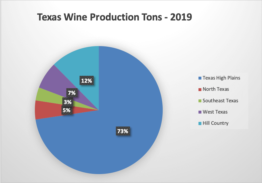 Texas wine production in tons